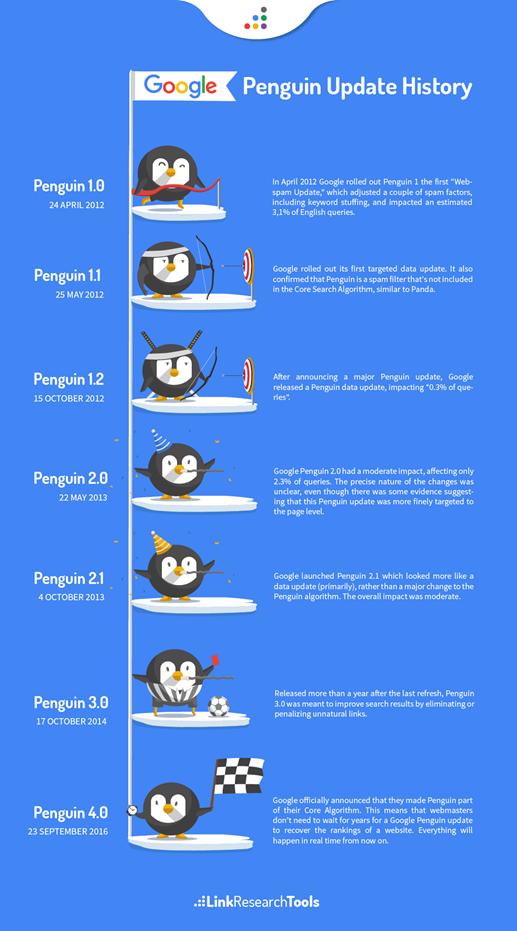 Hafiz Muhammad Ali-SEO Google Algorithm Penguin