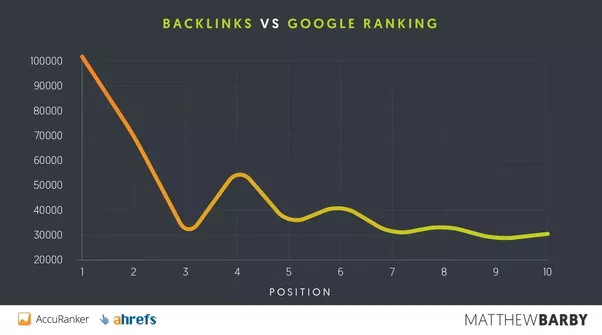 Hafiz Muhammad Ali-SEO Link Building Backlinks vs Google Rankings