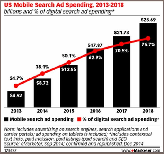 Hafiz Muhammad Ali-SEO Multi Channel US Mobile Search Ad Spending