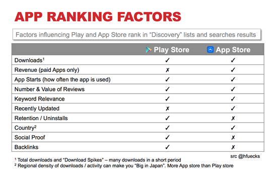 Vertical SEO: How to Rank in Amazon, YouTube, & App Stores / Ch #8