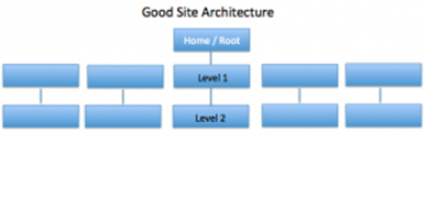 Hafiz Muhammad Ali-SEO Structure Sitemap Crawl