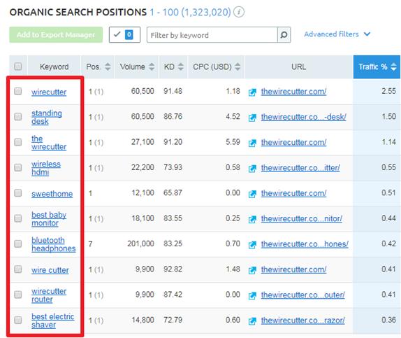 Hafiz Muhammad Ali-SEO Tools SEMRush organic Search Position